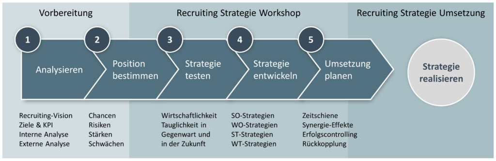 Entwicklung der Recruiting Strategie in 5 Schritten